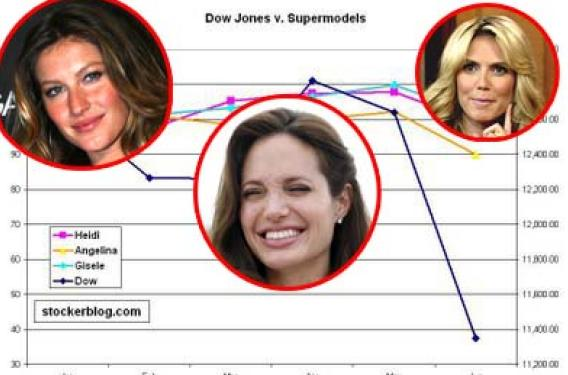 Gisele, Heidi and Angelina Outperforming the Dow